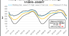 Ample Western Hydropower Could Dampen NatGas Demand