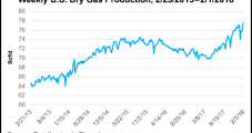 March NatGas Down Again as Brief Bouts of Cold No Match For Record Production