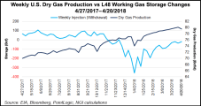 Storage Deficit Bumps NatGas Forwards Values, But Forecasted Perman Growth Could Flip the Script