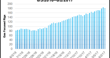 NGI Analysis of FERC Form 552 Data Finds NatGas Trading Volumes Rose 4.4% in 2016 From 2015