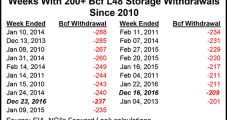 Cold Blast, Supply-Demand Buoy February NatGas Forwards During Final Week of 2016