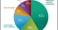 E&P Borrowing Capacity Looking Solid; Bankruptcy Filings Falling Sharply