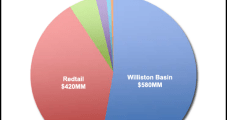 Whiting Nearly Doubles Capex Budget, Trims Debt By 42%
