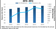 Global Reserves Shortfall Forecast If Producers Eschew Exploration Investments