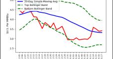 Bullish Weather Pattern Rallies Natural Gas Forwards
