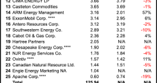 Another Rough Road in 1Q2020 for Top U.S. Natural Gas Marketers