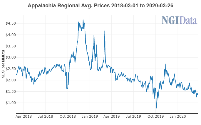 Appalachia Regional Average Natural Gas Prices