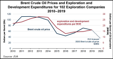 Lower Crude Prices Forecast to Reduce Global Reserves Growth, Increase Impairments