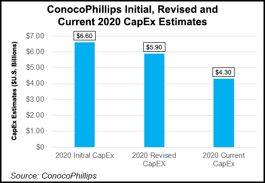 ConocoPhillips-Initial-Revised-and-Current-2020-CapEx-Estimates-20200416-v2