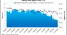Natural Gas Forward Prices Driven Lower by Weak Cash; Heat Crucial to Sustained Recovery