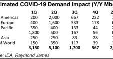 Raymond James Sees WTI Falling into $20s in 2Q on Covid-19, Price War