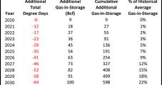 Warming Climate Seen Bulking Up Natural Gas Storage