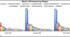 Global LNG Production Remains Resilient Despite Coronavirus, Falling Prices