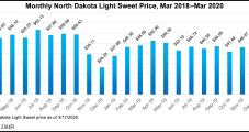 Coronavirus, Commodity Price Crash Prompt North Dakota to Write Prescription for Idle Wells
