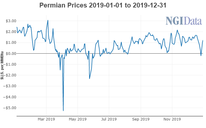 Permian Natural Gas Prices