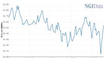 Natural Gas Prices Jump on EQT 1.4 Bcf/d Curtailment