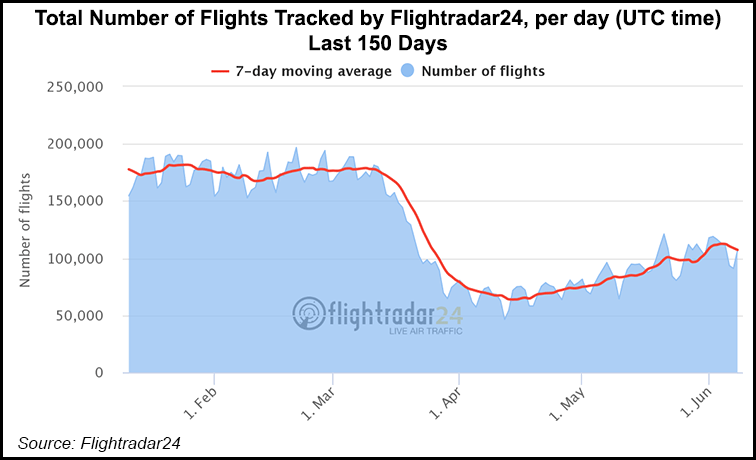 Total-Number-of-Flights-Tracked-by-Flightradar24-per-Day-Last-150-Days-20200609