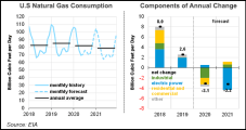 Rising Demand, Production Declines to Push 2021 Henry Hub Price to $3.08, Says EIA