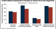 U.S. Oil, Gas Jobs Lost Since Lockdowns Estimated at 100,000-Plus, with Wages Seen Falling 8-10% in 2021