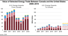 Canada Still Tops for U.S. Natural Gas, Oil Trading, Even as Domestic LNG Exports Grow