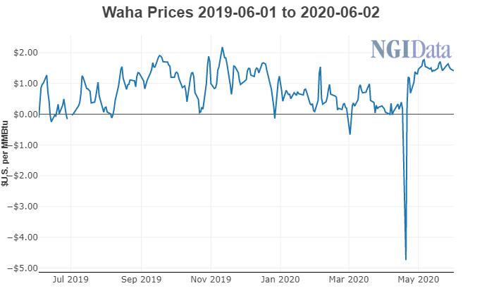 Waha Cash Prices June 2019-June 2020