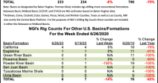 U.S. Rig Count Down as Oil, Gas Patch Shows Signs of Stabilizing Post-Covid
