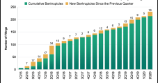 North American E&P Bankruptcies Rising as Second Wave of Covid-19 Threatens 'Very Painful' Rest of 2020
