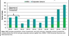 Oil, Gas Companies Quickly Expanding Renewables to Operations, Says IHS Markit