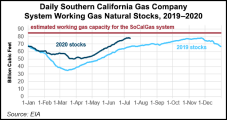 Natural Gas Forwards Hit 'Neutral' as Heat, Storage Fail to Inspire Rally