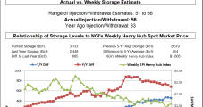 Below-Average Storage Injection Fails to Lift August Natural Gas Futures