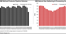 Kinder Morgan Progressing Key Natural Gas, Export Projects
