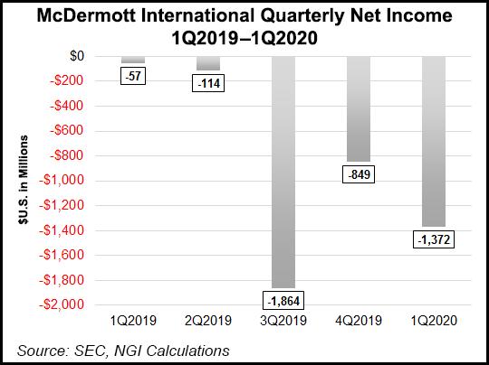 McDermott-International-Quarterly-Net-Income-20200702