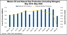As OPEC Cuts Take Force, Mexico Oil Production Falls in May