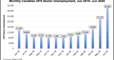 Covid-19 Still Battering Canada's OFS, Supply Sectors With Job Losses