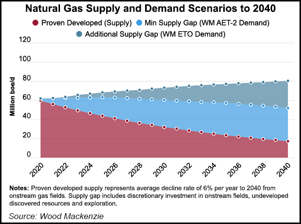 Natural-Gas-Supply-and-Demand-Scenarios-20200701