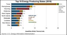 Natural Gas, Renewables Transforming Colorado Energy Landscape, EIA Says