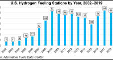 Hydrogen Bidding to Gain Hold in Power Sector, with Natural Gas as Enabler
