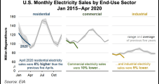 Pandemic Pushing Electricity Use From Industrial, Commercial Sectors to Residential, Says EIA