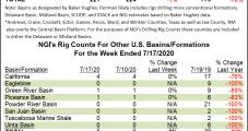 Utica, Haynesville Down as U.S. Drops Five Rigs