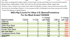 Led by Permian, U.S. Oil Rigs Tally First Net Gain Since March, BKR Data Show