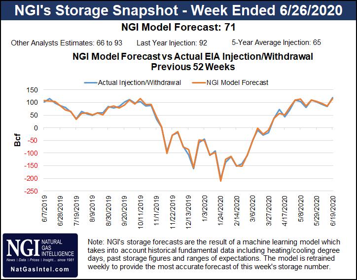 Natural Gas Storage Forecast