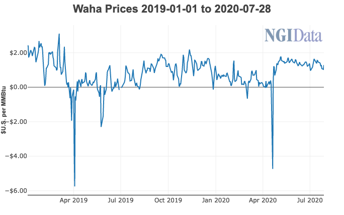 Waha Natural Gas Prices