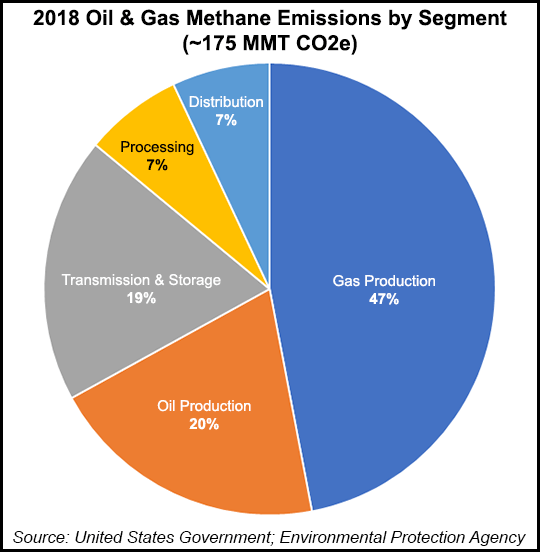 Oil and Gas Methane Emissions