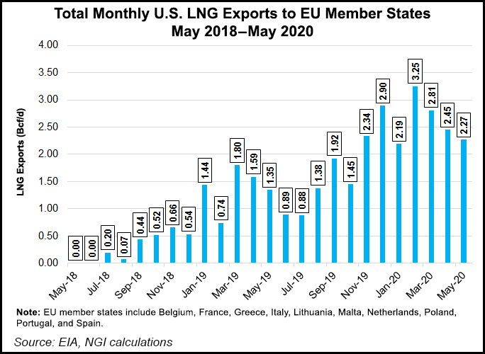 U.S. LNG Exports to Europe