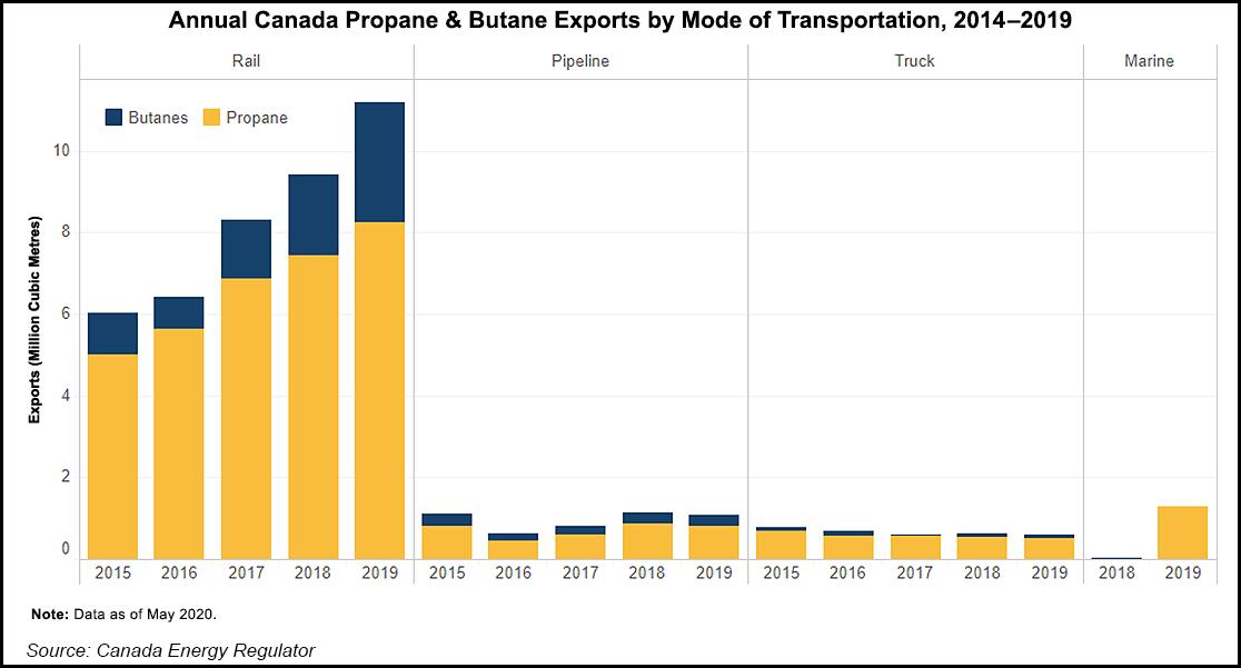 Canada liquid exports