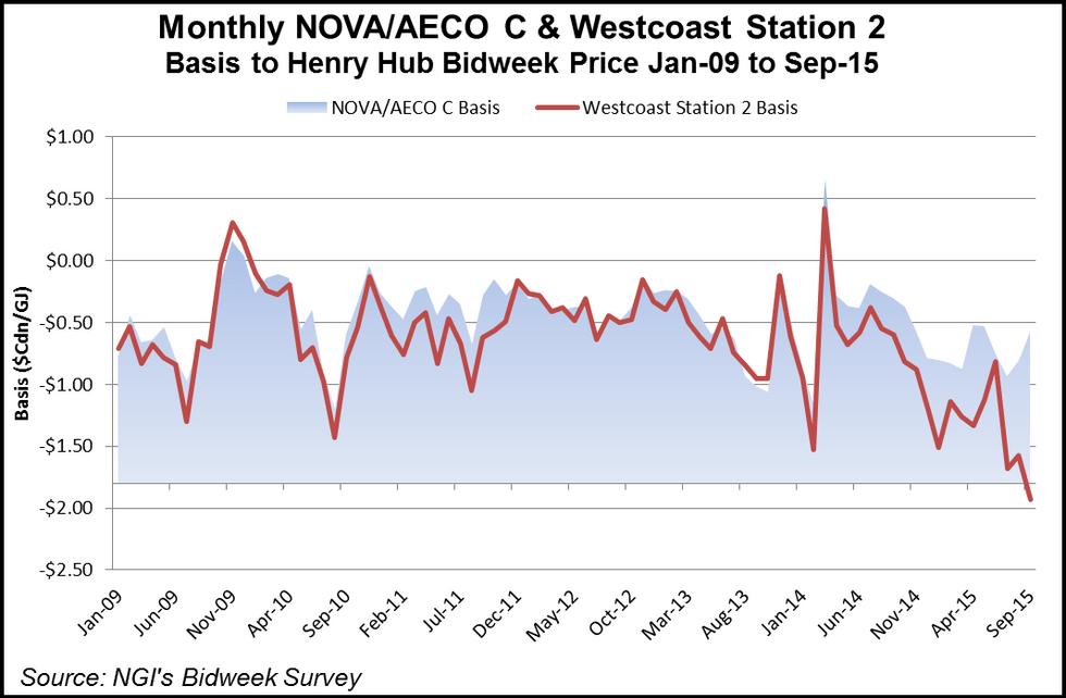 Montney Resource Play Pricing vs NOVA / AECO & Henry Hub