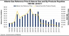 Alberta Warns Natural Gas Royalties to Plummet On Pandemic, Pricing Downturn