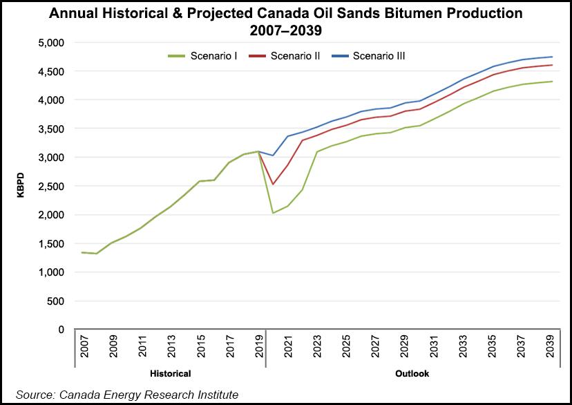 Canada Oilsands Production