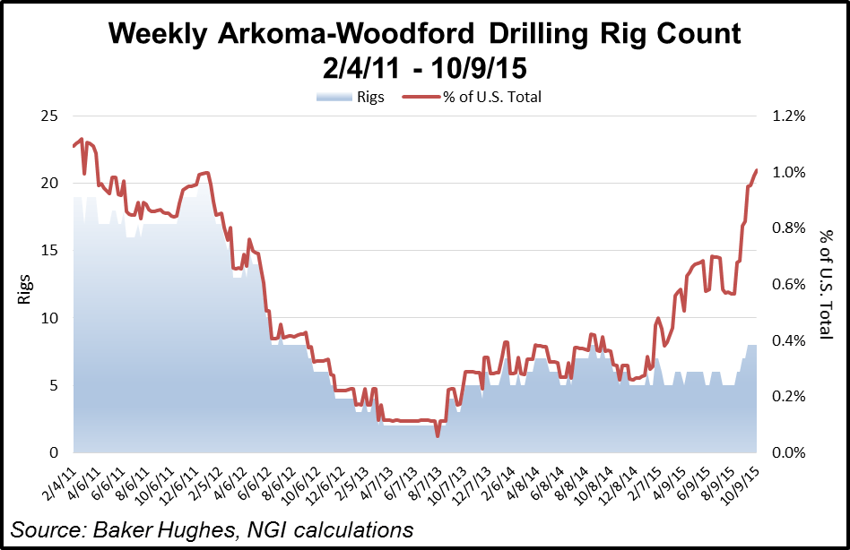 Arkoma-Woodford Shale Rig Count
