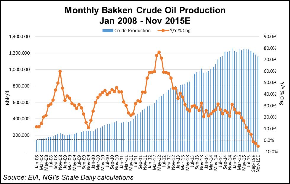 Bakken Crude Production
